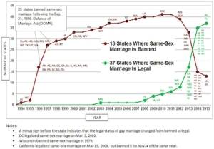 Timeline of Same-Sex Marriage 1