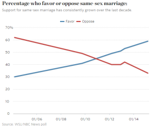 Views on gay marriage have changed in the last 11 years